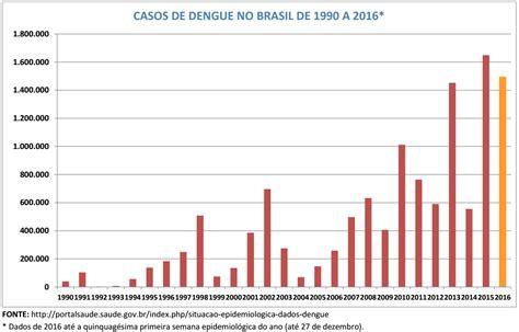 numeri a caso do ramon lamar n 250 mero de casos de dengue no brasil