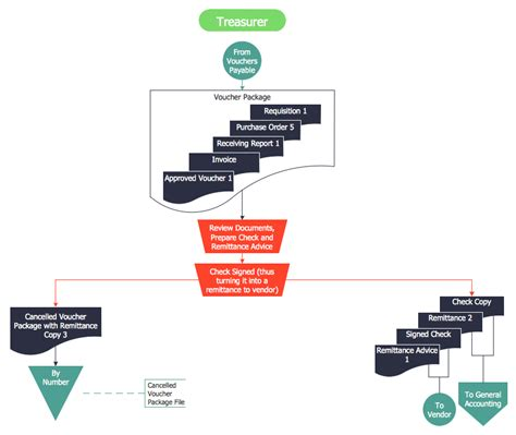 accounts flowchart accounting flowcharts solution conceptdraw