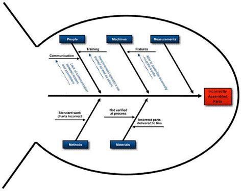 fishbone diagram tools root cause analysis for problem solving along with four