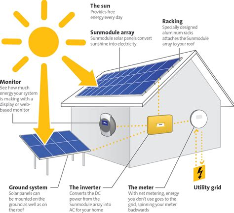 solar panels diagram residential solar panels diagram residential system