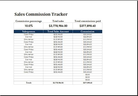 sales commission record sheet excel templates