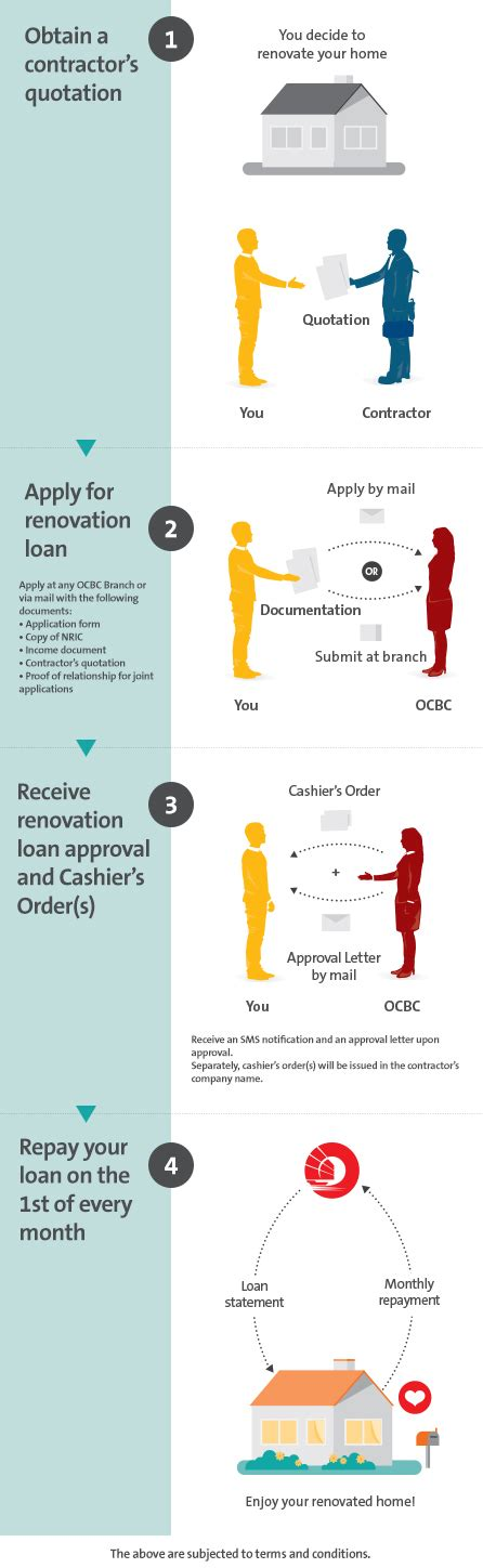 house renovation loan singapore ocbc bank housing loan 28 images home loan statement guide ocbc personal banking