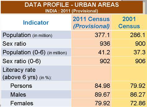 indias  census  states   prime numbers