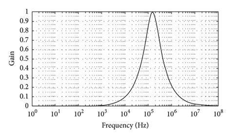 inductor based filter inductor filter frequency 28 images frequency response of inductor 28 images chapter 9