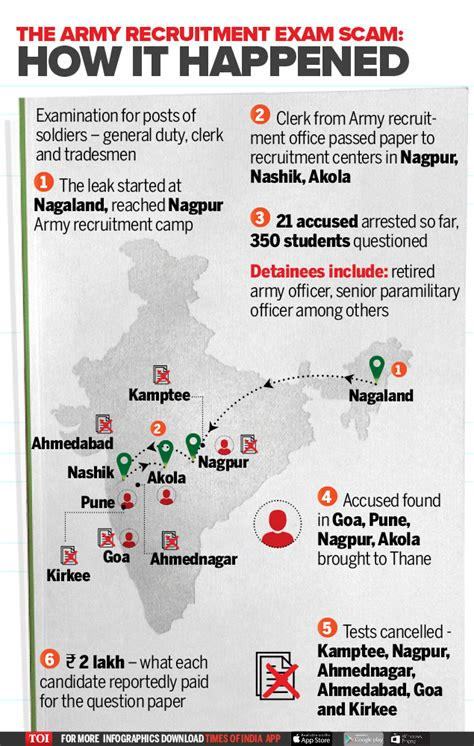 army question pattern kmhouseindia how the army question paper racket unraveled
