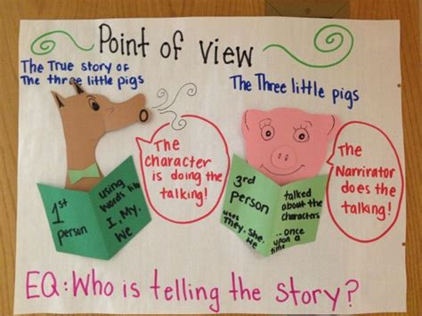 picture books that teach point of view point of view anchor chart other reading comprehension