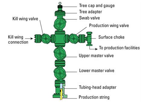 Christmas Tree Stand Large - wellheads and christmas trees is there a difference
