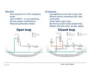 Fuel System Open Loop Ihs Maritime And Trade Bunker Fuel Study