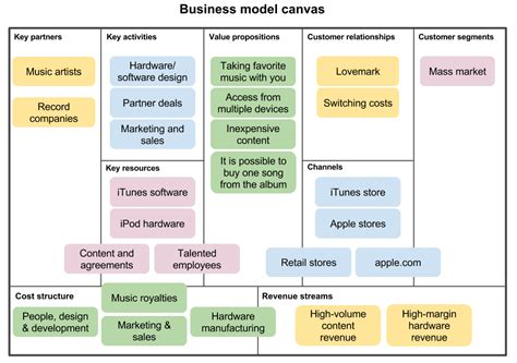 how to write a business model template business model canvas exles pictures to pin on