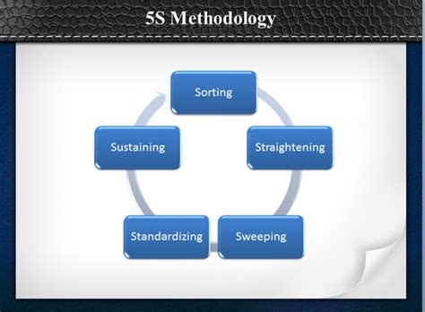 What Is The 5s Methodology Powerpoint Presentation 5s Powerpoint Template
