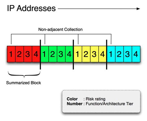 Ip Address Enterprise Ip Address Schema A Precursor To Security