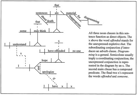 sentence diagram diagramming sentences gerunds choice image how to guide