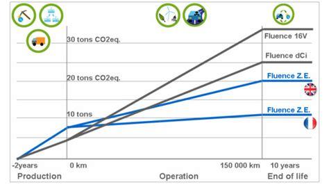 Wie Wird Ein E Auto Geladen by Studie Elektroautos Erst Mit Gebrauch Umweltfreundlicher