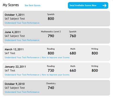 Sat Section Scores by Kweller Prep Nyc Middle School High School And