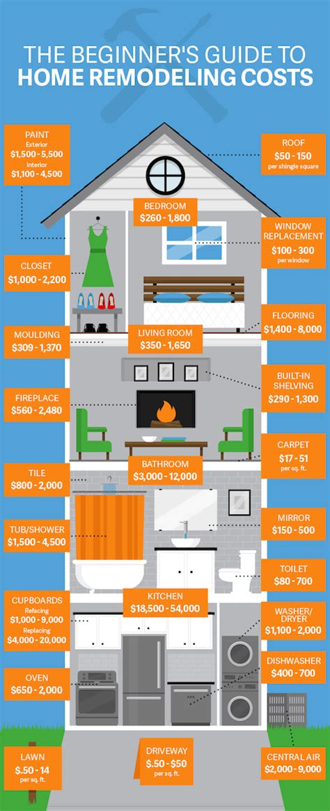 home renovation costs what to expect real estate inc