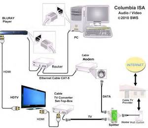 boadband tv and wiring diagram cat5 tv connections wiring diagrams