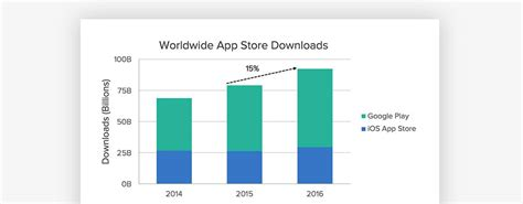 Play Store Vs App Store Number Of Apps App Store Vs Play Stores In Numbers Master Of
