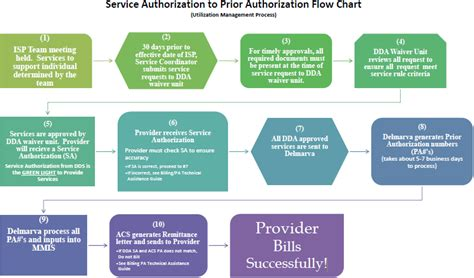 Detox Unit Intake Process by Prior Authorization Flowchart Dds
