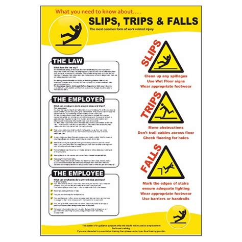 Replacement Kitchen Cabinets by Preventing Slips Trips And Falls Poster