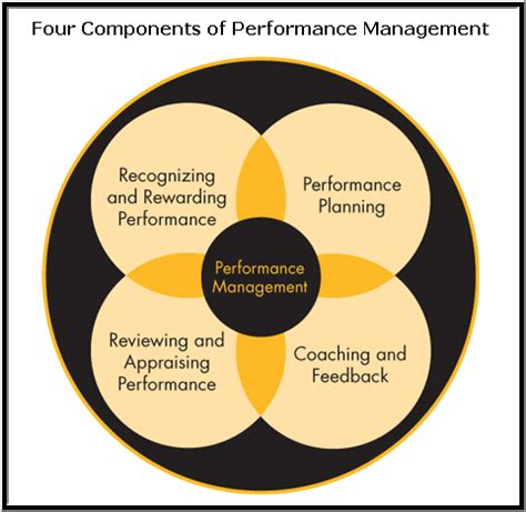 state performance review system
