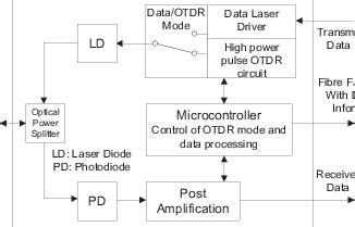otdr block diagram and working sfp otdr module block diagram scientific image