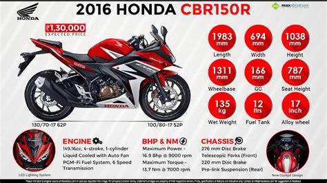buy honda cbr 150r 2016 new honda cbr150r own the ride