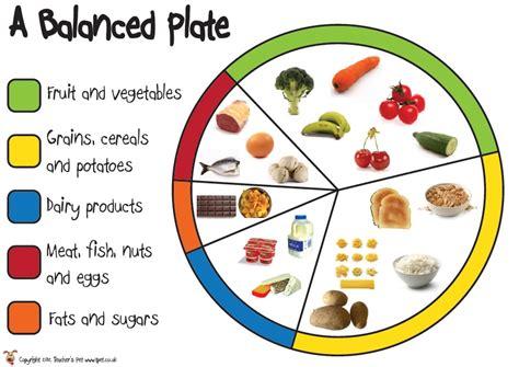 carbohydrates ks2 inquiry