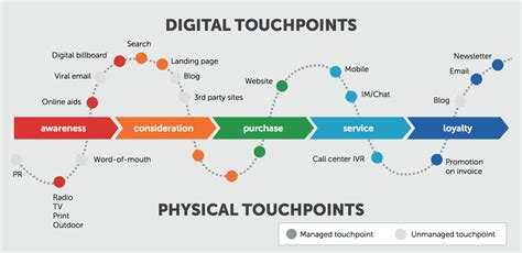consumer pattern en francais aref jdey アレフ on twitter quot digital physical touch