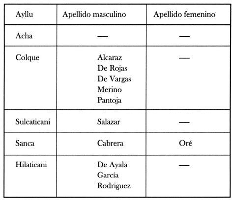 que es layout traductor quechua idioma traductor