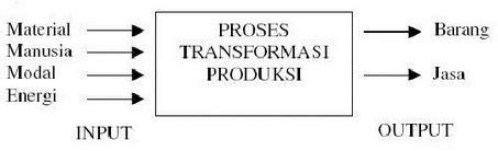 pengertian layout dalam manajemen produksi pengertian dan ruang lingkup manajemen produksi dan