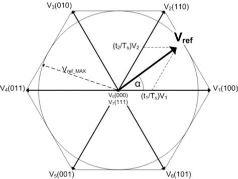vector space tutorial pdf space vector modulation wikipedia