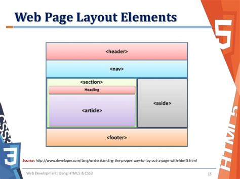 layout design in html page understanding the web page layout
