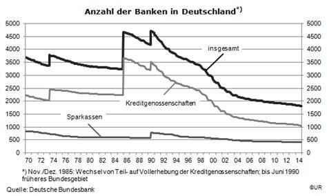 banken in deutschland anzahl qe beschleunigt das bankensterben herdentrieb