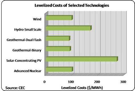how much does electricity cost for a 1 bedroom apartment geothermal basics power plant costs