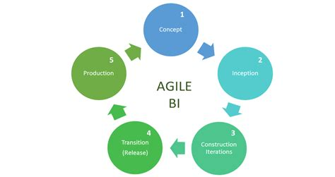 Business Intelligence agile business intelligence