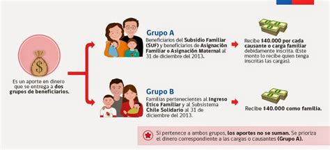 asignacin familiar que vara segn el ingreso del beneficiario bono marzo 2015 chile