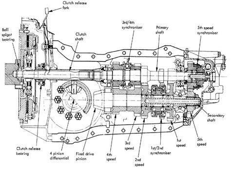 Renault Gearbox Parts Esprit Renault Gearbox