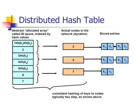 Hash Table by Peer To Peer P2p Systems Ppt