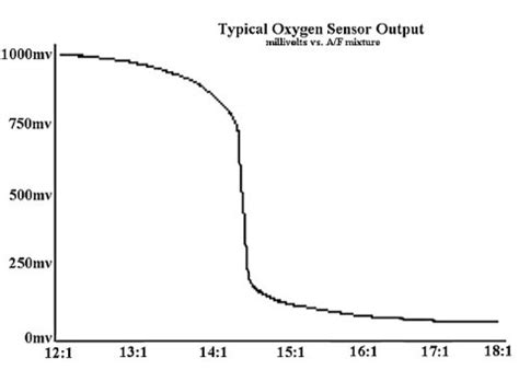different types of buicks o2 sensor voltage at idle nissan forum nissan forums