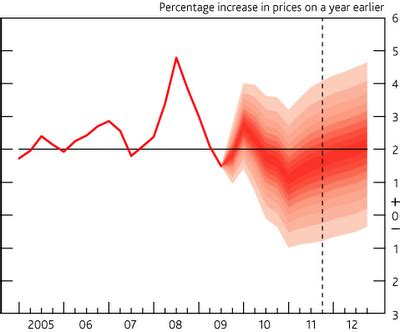 economics essays: inflation rate projections
