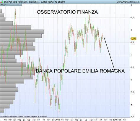 popolare romagna azioni popolare emilia e romagna come investire in