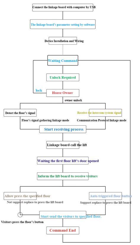100 elevator intercom wiring diagram wiring diagram