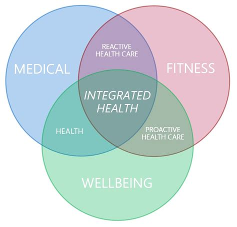 mental health diagram health fitness and wellbeing back to balance innovate