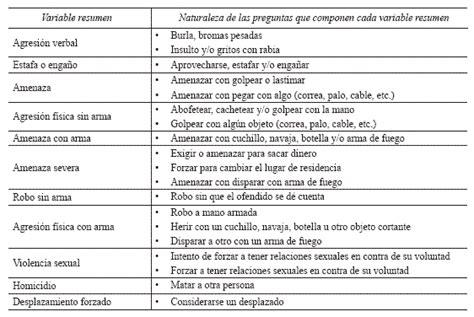 preguntas para una entrevista de homicidio magnitude and distribution of different forms of violence
