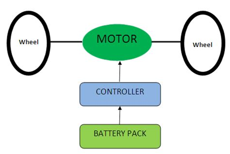 Garage Design Works what is an electric car how electric cars work history