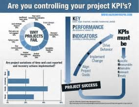 infographic key performance indicators kpi the hair