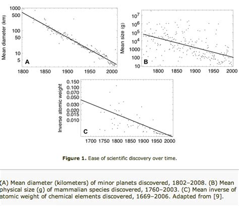 How To Make Figures For Scientific Papers - is scientific progress slowing depends how you measure it