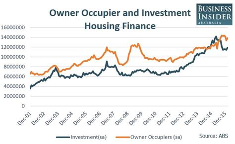 lending for housing investment in australia just surged