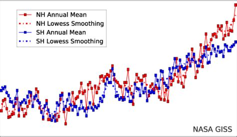 data.giss: giss surface temperature analysis (gistemp)