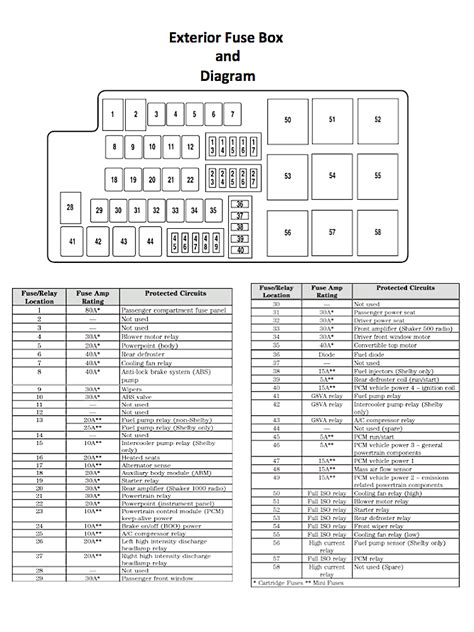 ford mustang   ford mustang gt   fuse box diagram mustangforums